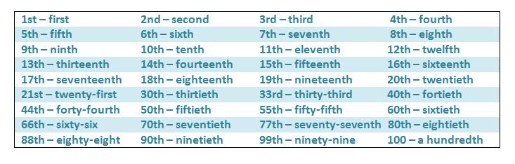 numeros en ingles 3